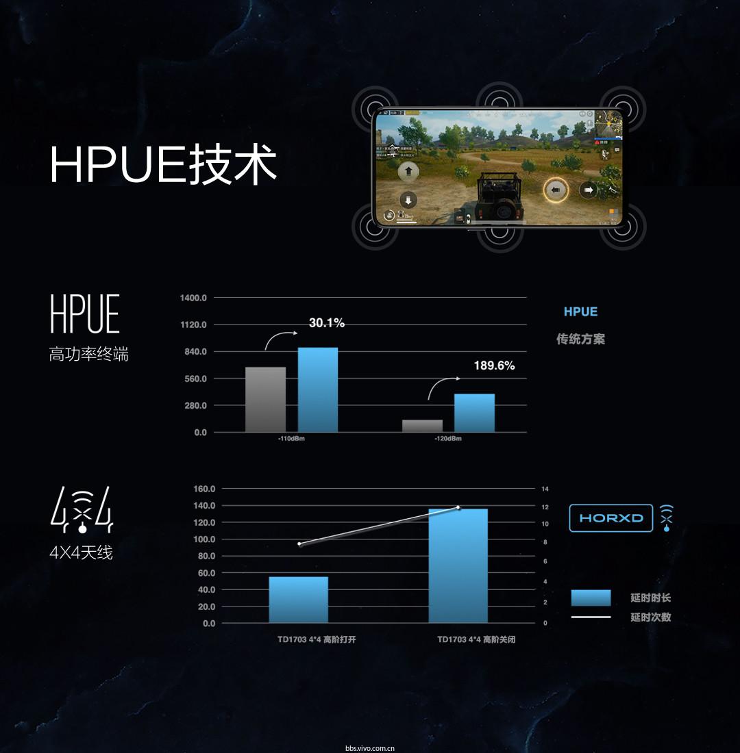 22HPUE技术.jpg