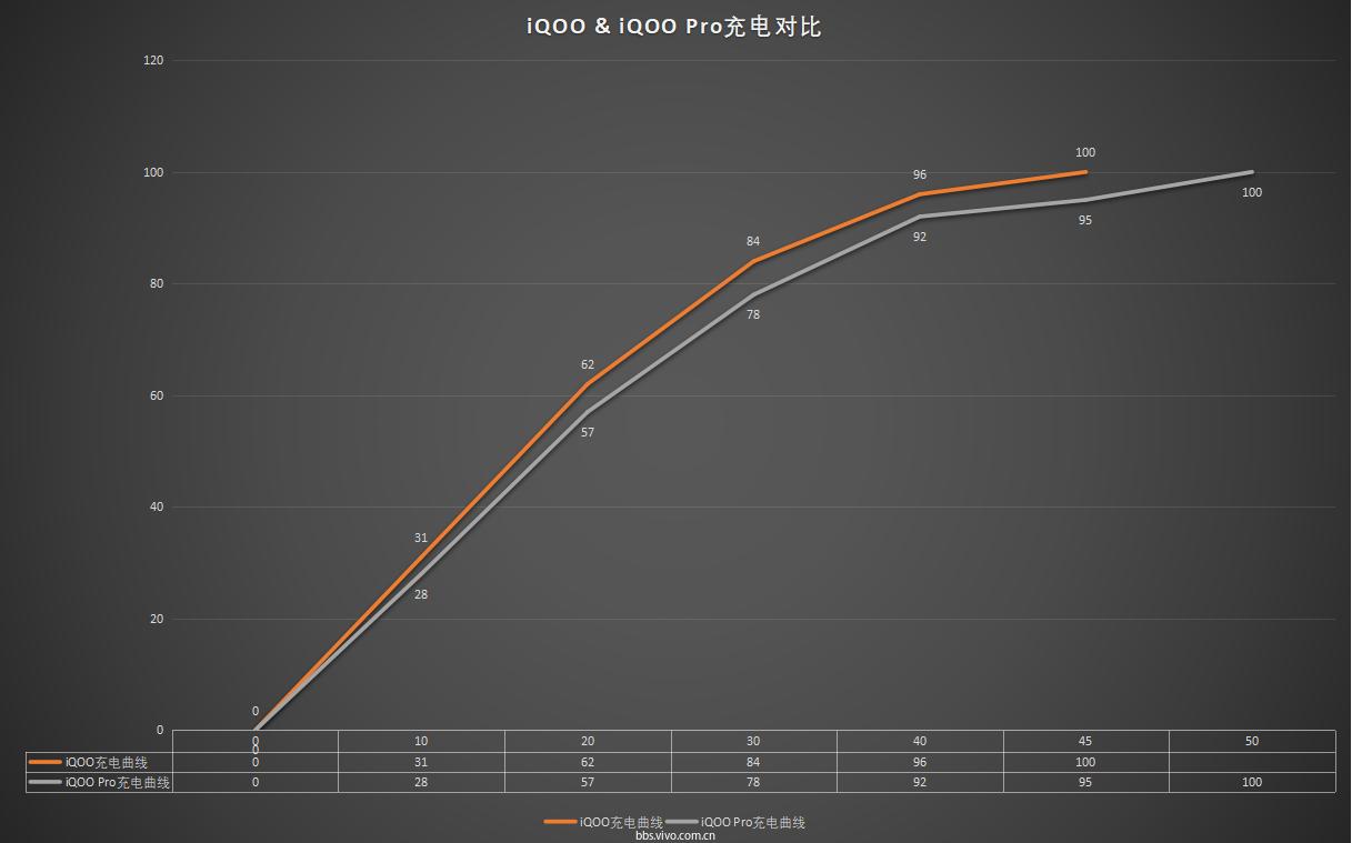 充电曲线对比iQOO.png